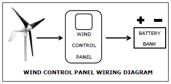 Primus Windpower Wind Power Panel