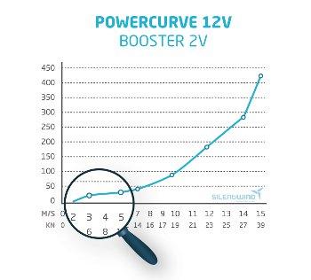 Silentwind Boost Curva de Potencia