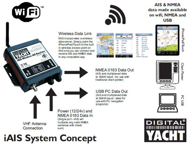 Digital Yacht iAIS Wireless AIS receiver for the iPhone, iPad and iTouch