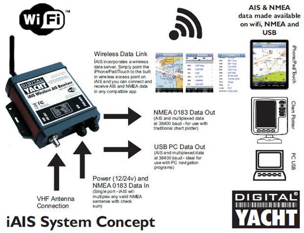 Digital Yacht iAIS WiFi AIS Receiver