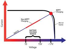 Sunsaver MPPT Solar Output