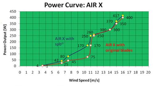 Spreco Silent Power Blades Power Output